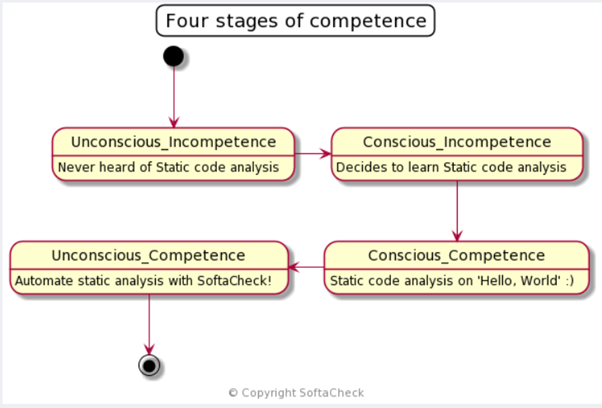 Static Analysis Four Stages of Competence