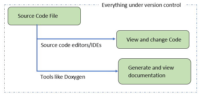 Everything Under Version Control (Documentation and Code)